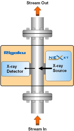 X-ray Transmission Gauging